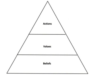 blog_relationships_POL triangle